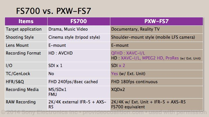 122 Slides on the Sony PXW-FS7 118