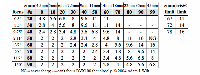 Map of widest acceptable apertures by focal length and focusing distance.