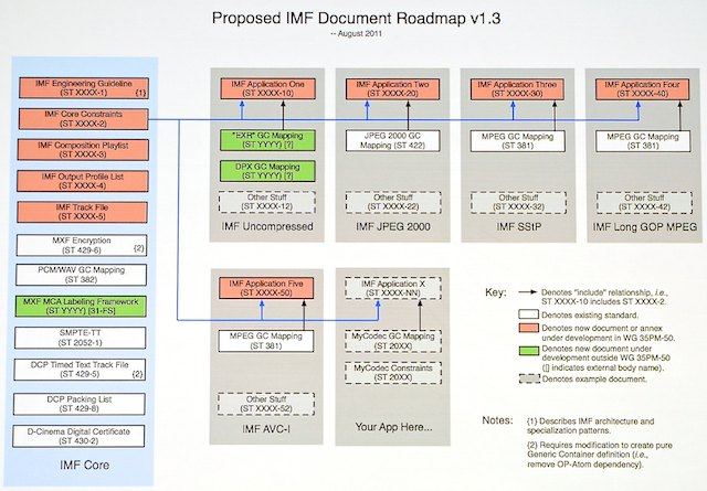 (Yes, it's hard to read. It's a mighty complex roadmap.)