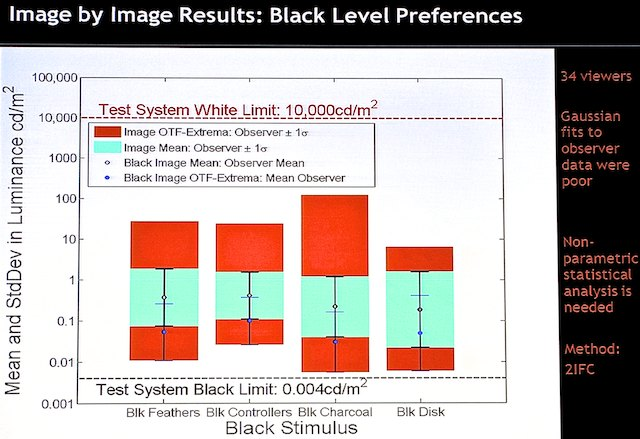 The visual system was the limit, not the display.