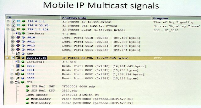 Signals as used at KTTV Los Angeles