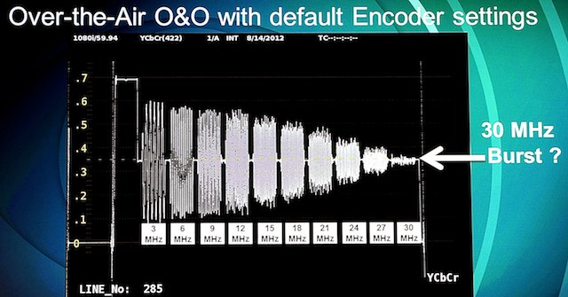 One off-the-shelf HD encoder at its defaults. You really want all those bursts at the same amplitude.