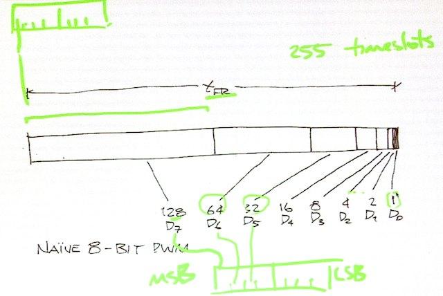 Simplistic DLP modulation method: scaled binary pulse times.