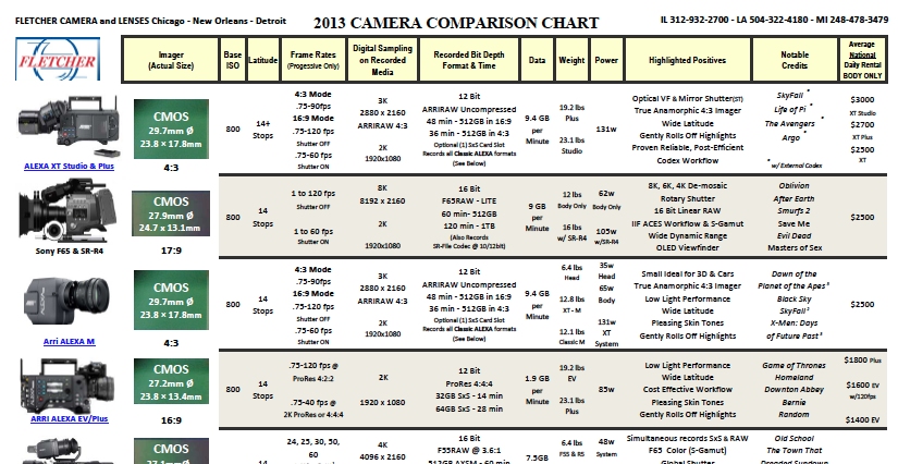 The 2013 Fletcher Digital Camera Comparison Chart 4