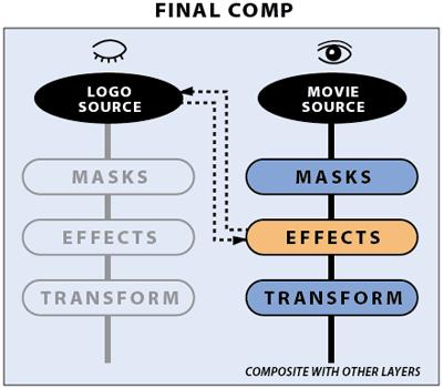 CMG Hidden Gems: Chapter 24 - Compound Effects 16