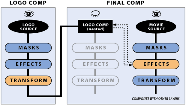 CMG Hidden Gems: Chapter 24 - Compound Effects 17