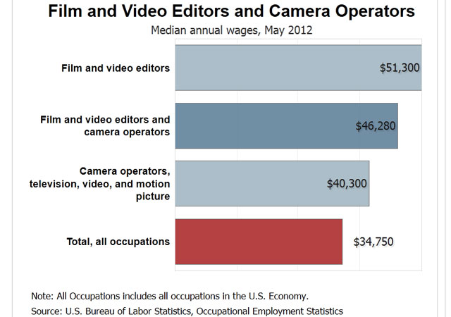 How Much do Videographers Earn? 8