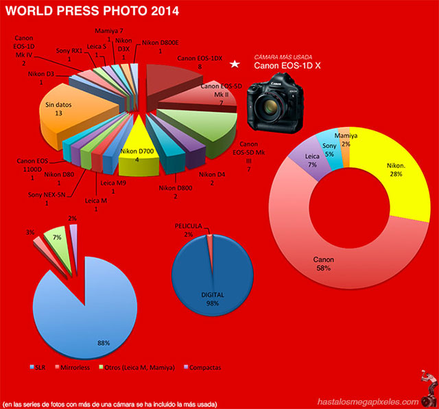 Canon Dominates World Press Photo 2014 6
