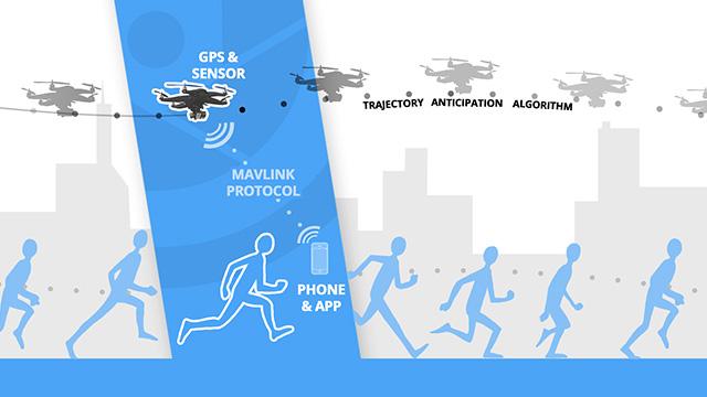 HEXO+: Your Autonomous Aerial Camera 9