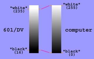 Luminance Ranges in Video 21