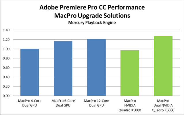 Adobe Premiere Pro and Multiple GPUs 10