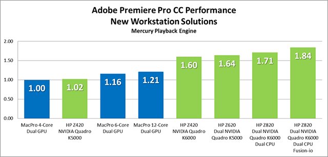 Adobe Premiere Pro and Multiple GPUs 11