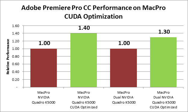 Adobe Premiere Pro and Multiple GPUs by Chris and Trish Meyer