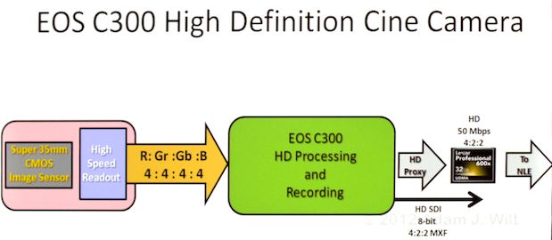 NAB 2012: Canon C300 Image Processing 19