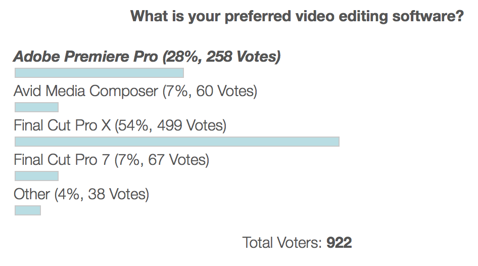 Does that Preferred Video Editing Software survey really mean anything? 3