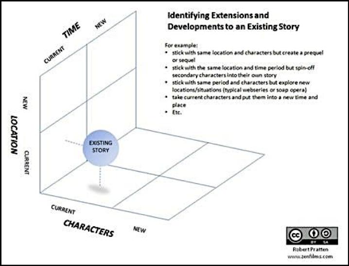 4 Easy Steps to Transmedia Screenwriting 18