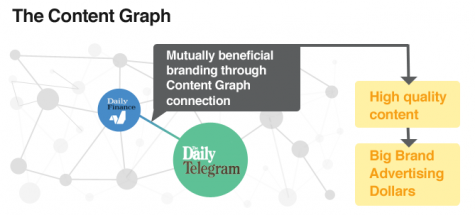 The Content Graph and the Future of Brands - Publishing 2.0 3