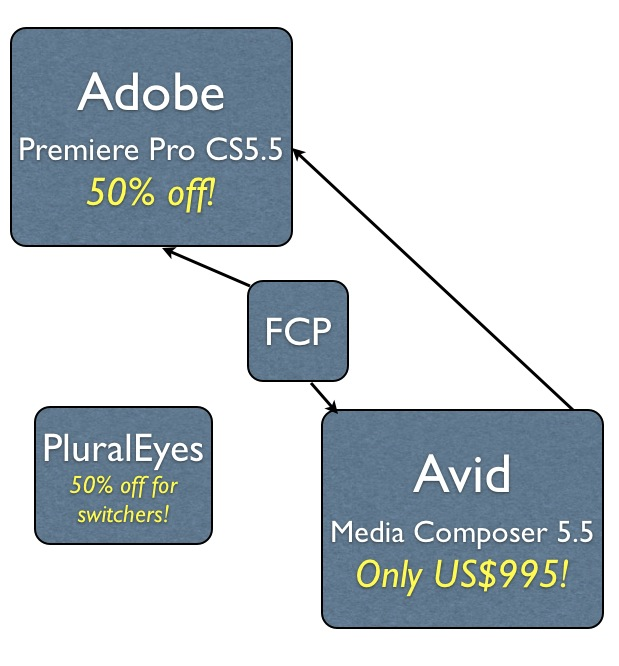 Adobe & Avid attract FCP-defectors with special discounts 1