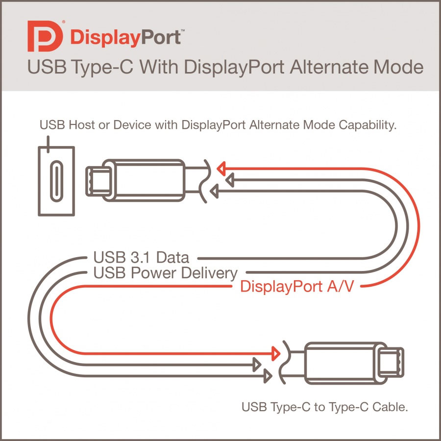 VESA announces DisplayPort 2.0 with support for resolutions beyond 8K 9