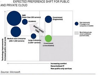 The Cloud Economics : Emerging Signals 3