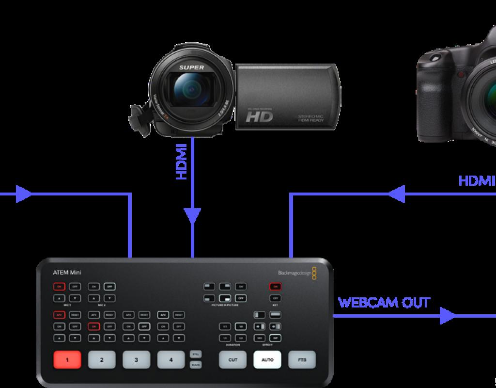 "IBC2019: Blackmagic announces ATEM Mini video mixer (""switcher"") 15"