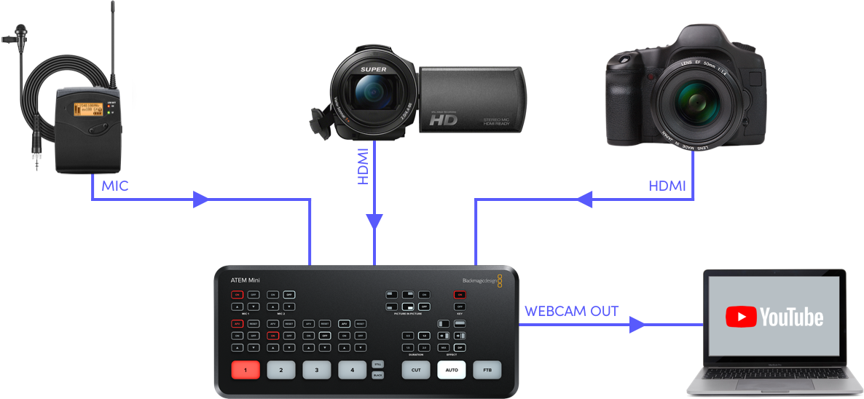 "IBC2019: Blackmagic announces ATEM Mini video mixer (""switcher"")"