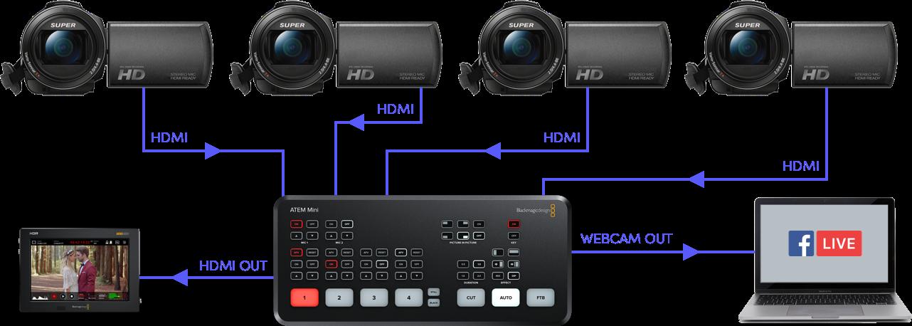 "IBC2019: Blackmagic announces ATEM Mini video mixer (""switcher"") 18"