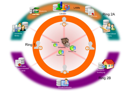 Adapting the information professionals to the digital collections universe 3