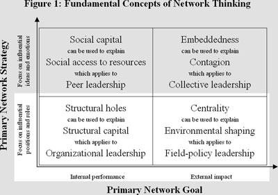 Influence and social capital of 21st century leaders 3