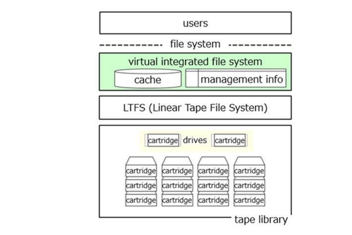 Magnetic tape storage: new Fujitsu solution is 4.1 times faster