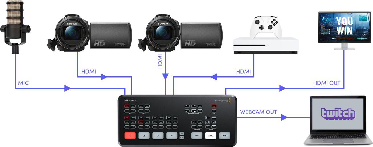 "IBC2019: Blackmagic announces ATEM Mini video mixer (""switcher"") 19"