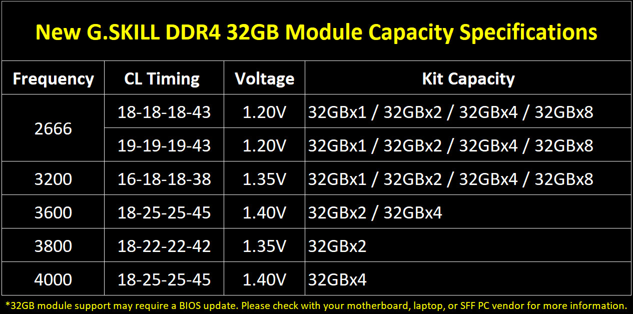 G.SKILL: new DDR4 32GB modules allow for memory kits up to 256GB 1