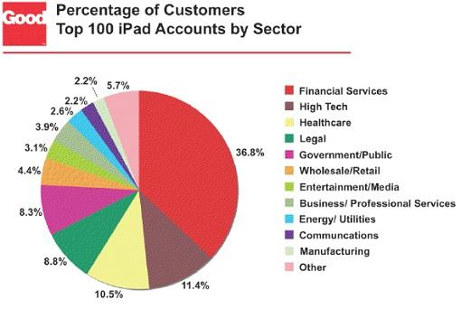 iPad usage by sector