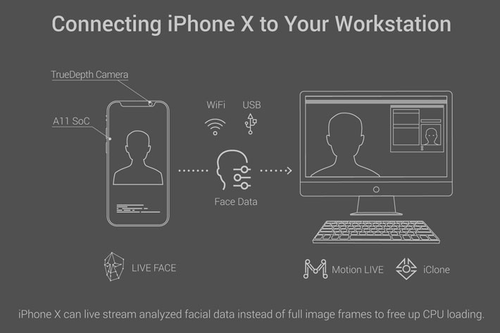 iPhone X 3D facial mocap available for professional production