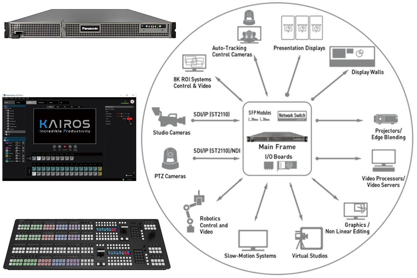 Panasonic KAIROS, the future of live video production