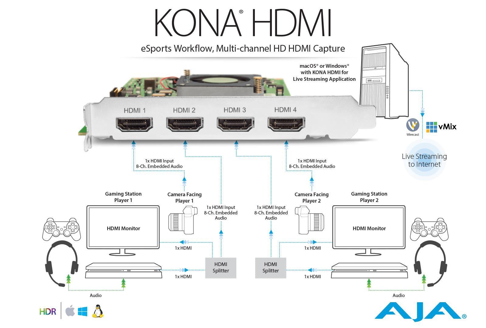 AJA ships new KONA cards and Thunderbolt 3 Io IP