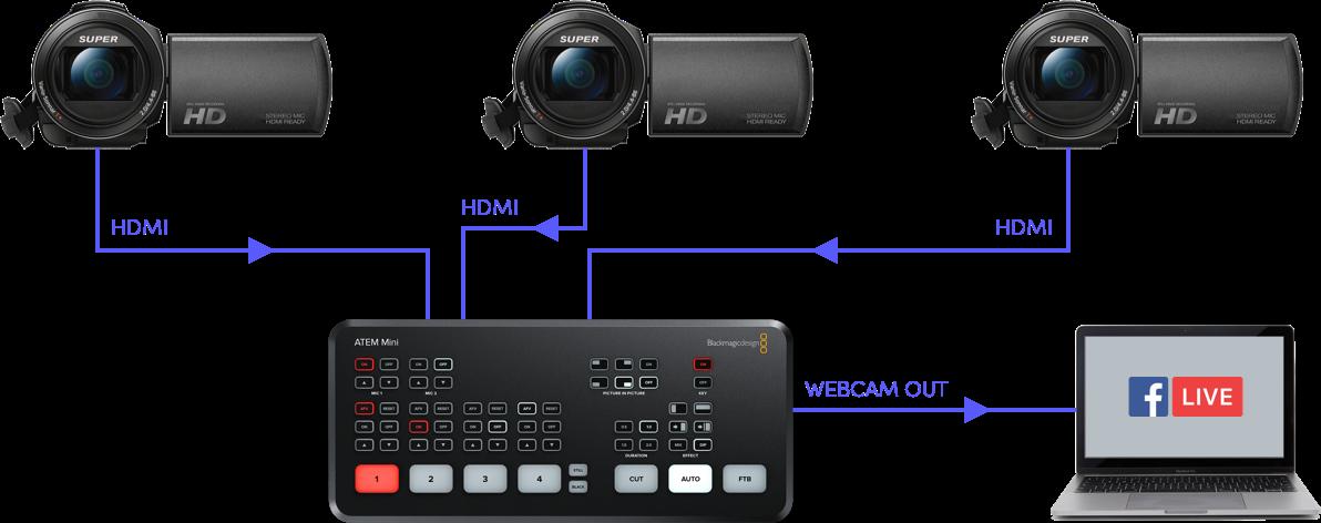"IBC2019: Blackmagic announces ATEM Mini video mixer (""switcher"") 20"