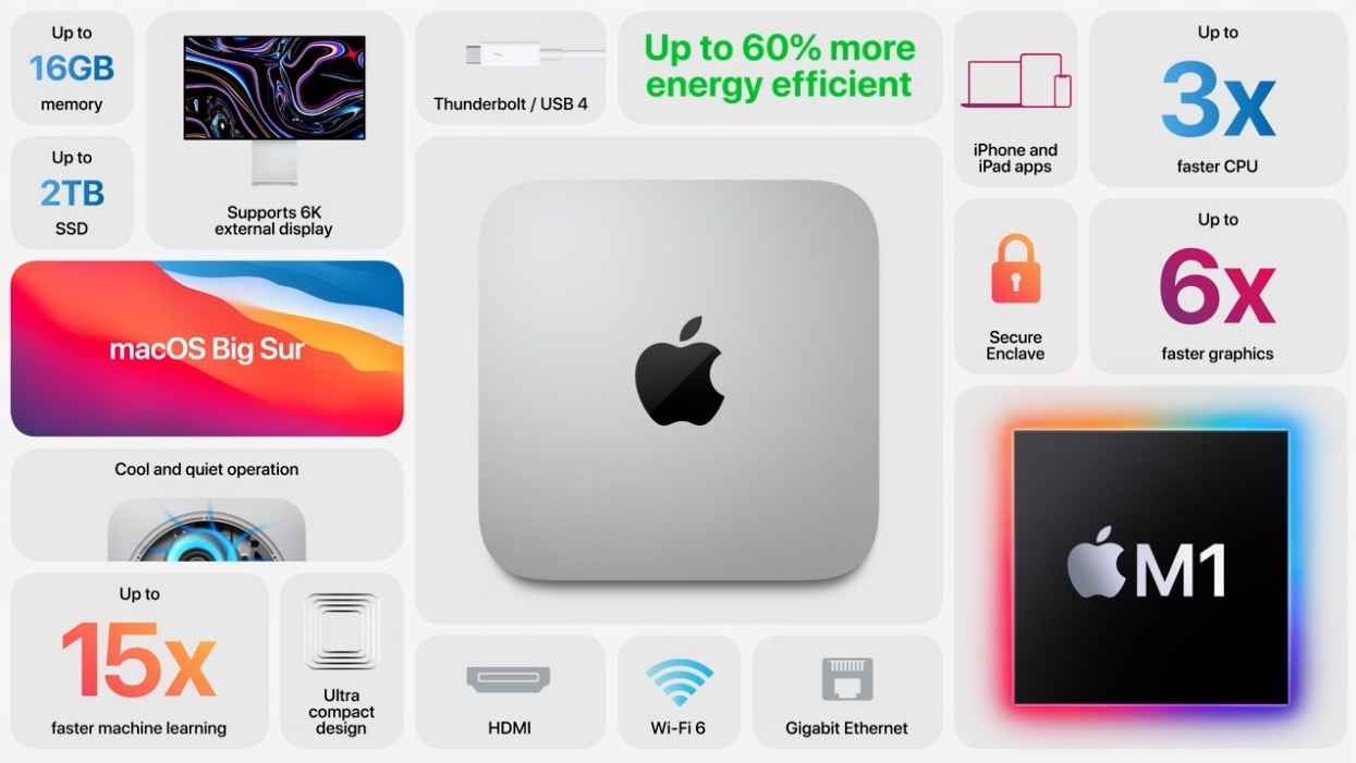 Apple introduces new Macs with Apple Silicon 7