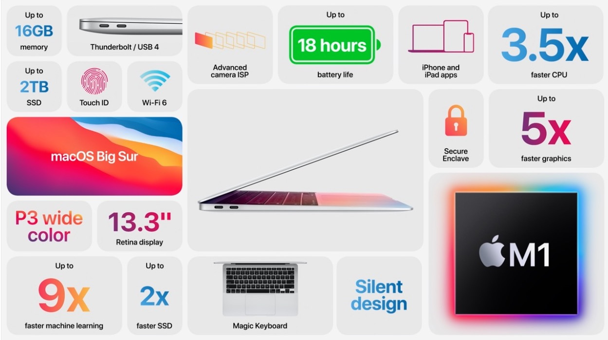 Apple introduces new Macs with Apple Silicon 6
