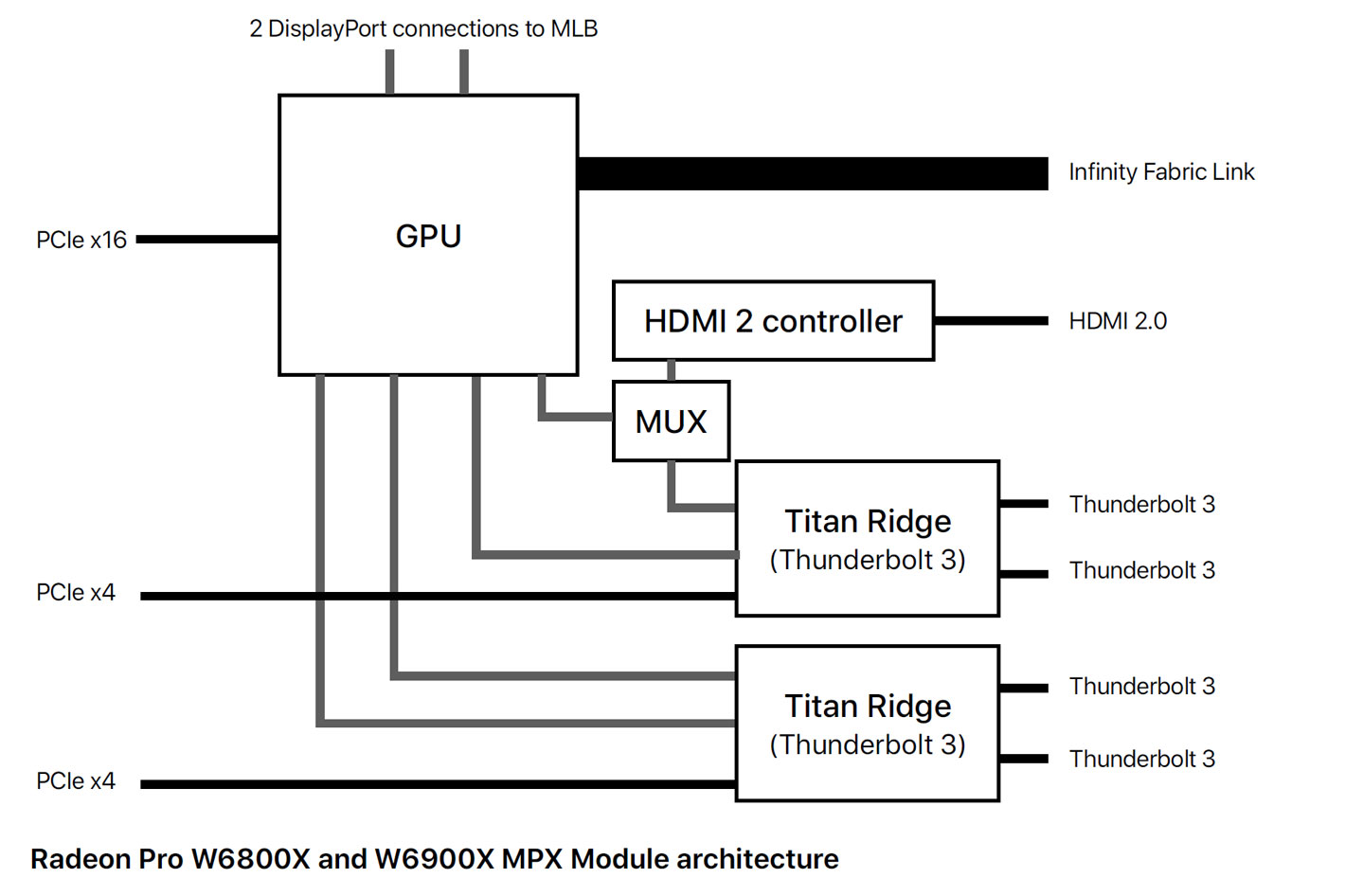 Apple introduces new graphics card modules for Mac Pro