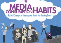 Less TV, More Media Consumption