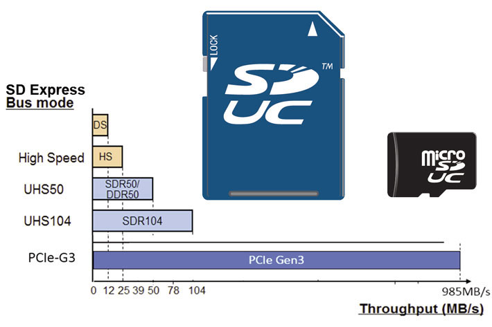 PCIe and NVMe will make microSD Express cards run faster