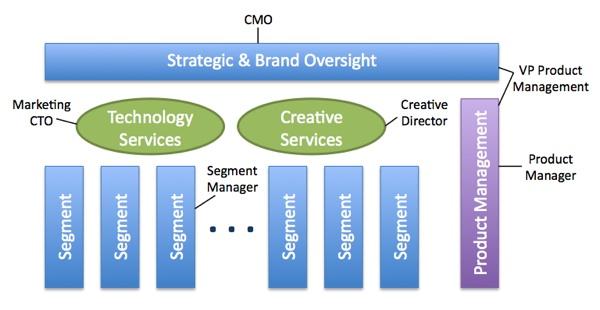 the new marketing organization