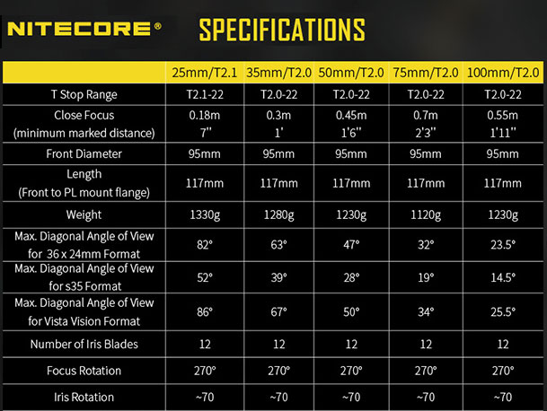 Nitecore Superior Prime: a completely new line of Cinema lenses 3
