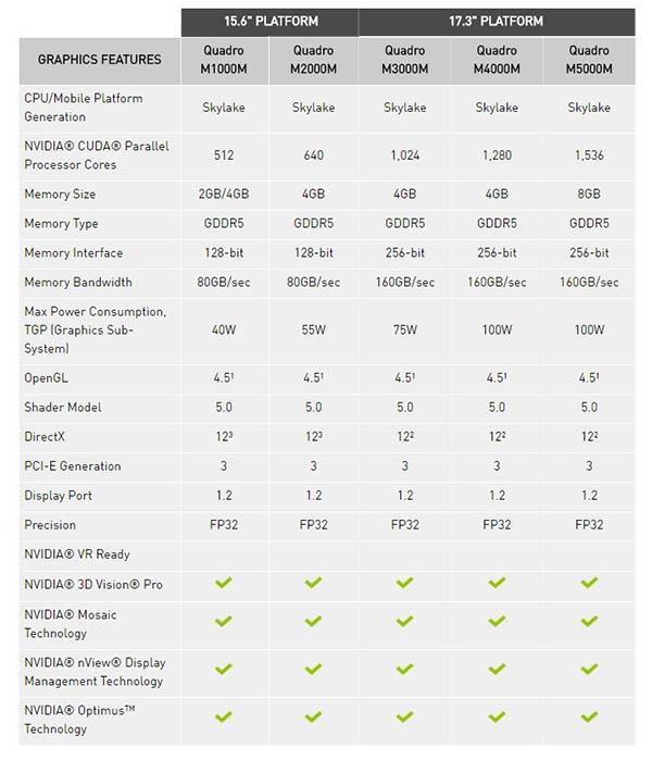 Videoguys Quadro Mobile GPUs