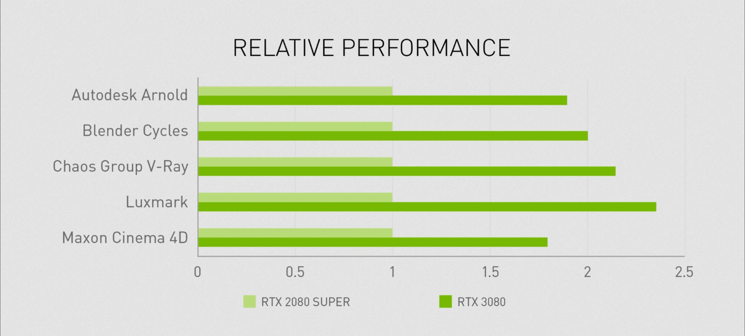 NVIDIA announces GeForce RTX 30 Series GPU 6