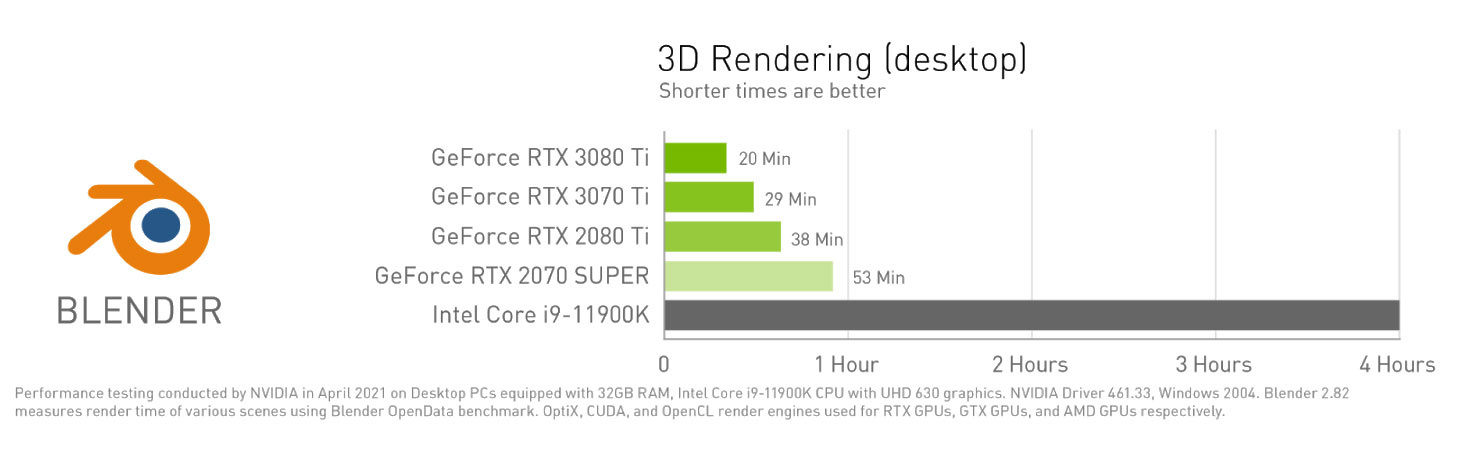 NVIDIA promises massive time savings in video editing