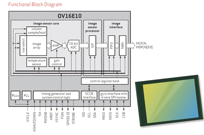 OmniVision OV16E10: a high-end sensor for mainstream smartphones