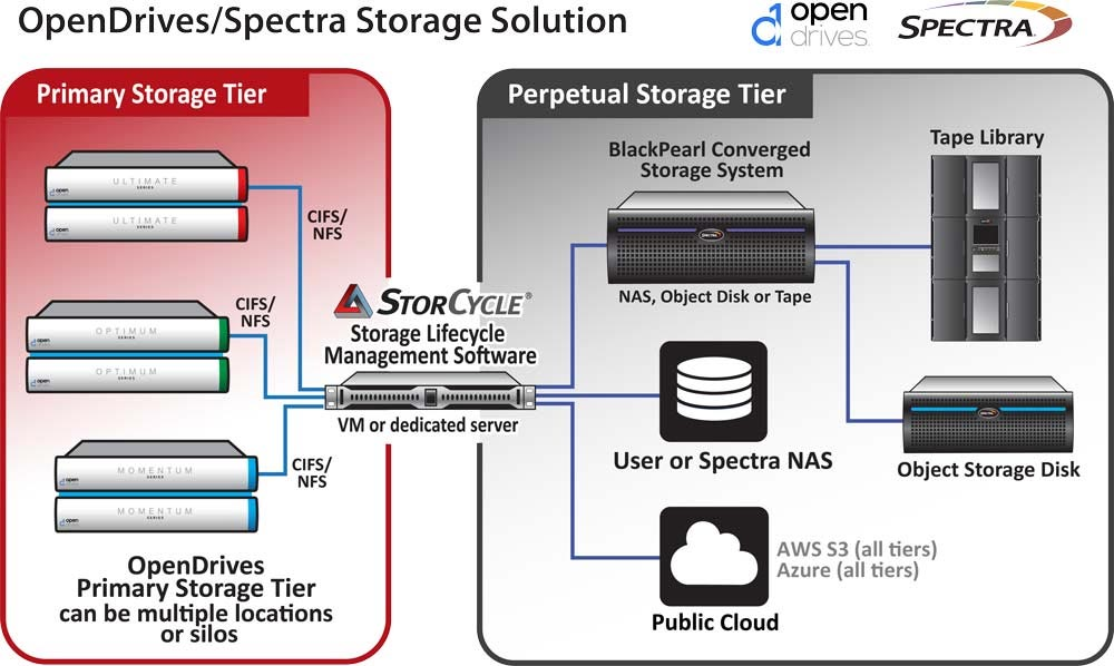 Spectra Logic and OpenDrives: a next-generation storage solution