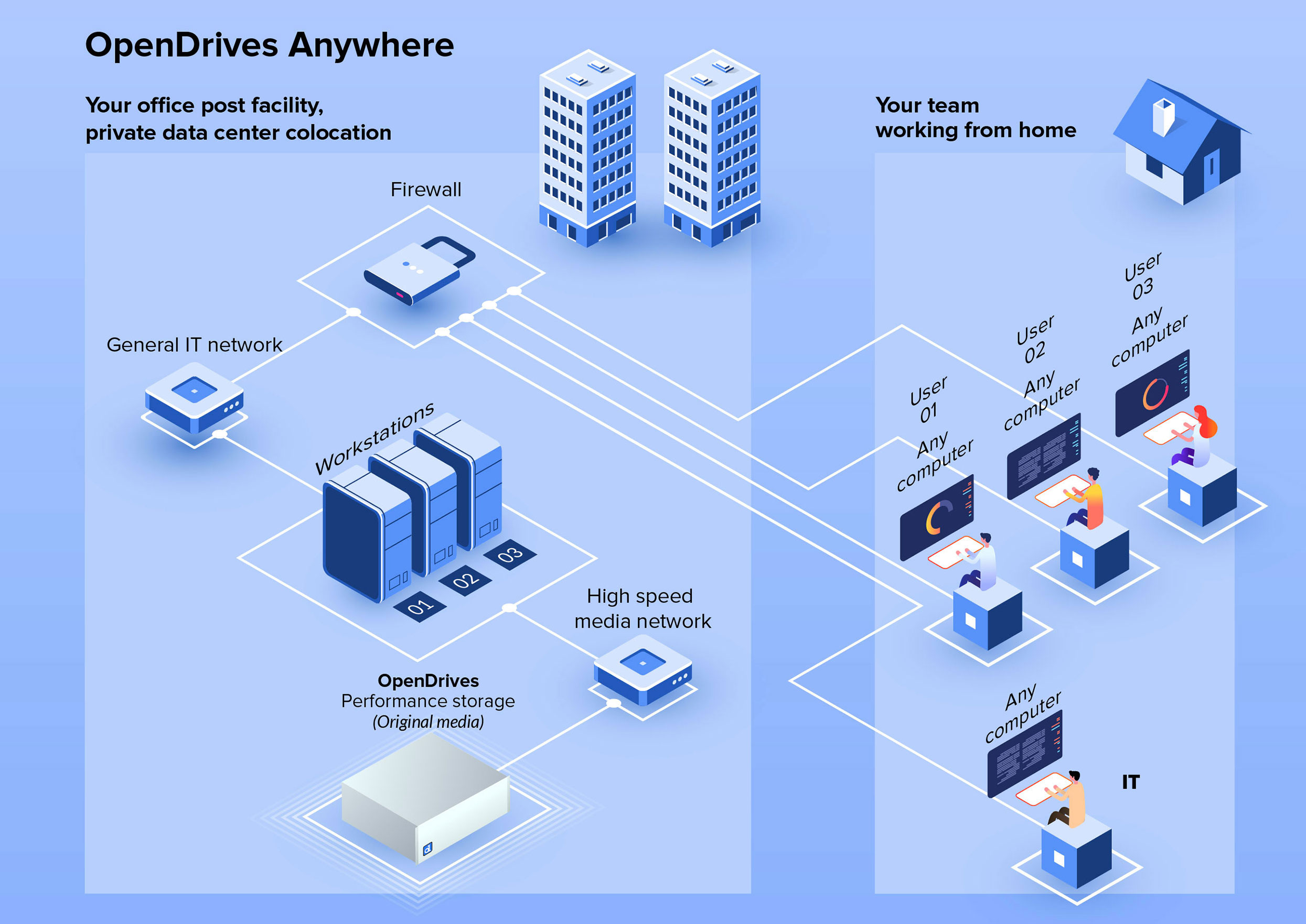 OpenDrives Anywhere: your own in-place private cloud